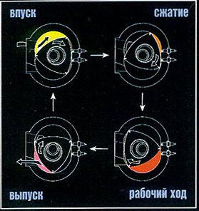 Цикл работы роторного двигателя