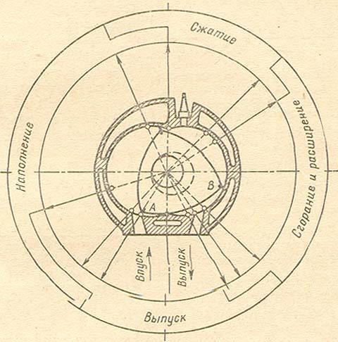 Рис.1. Круговая диаграмма фаз газораспределения роторно-поршневого двигателя