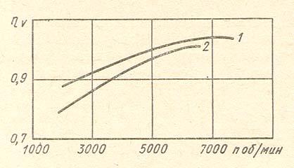 Рис.2. Зависимость коэффициента наполнения роторно-поршневого двигателя от числа оборотов вала отбора мощности: 1 - двигатель ККМ-50; 2 - двигатель RC-6