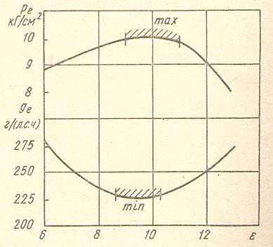 Рис.3. Зависимость среднего эффективного давления и удельного эффективного расхода топлива g от степени сжатия е роторно-поршневого двигателя